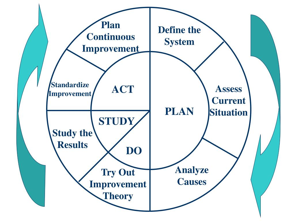 Design Of Classroom Action Research Pdf ~ Ppt the continuous improvement classroom powerpoint
