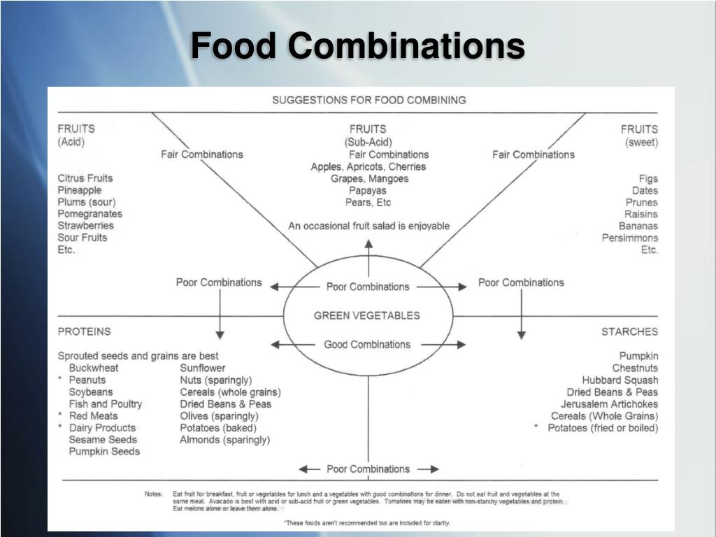 Food Combinations