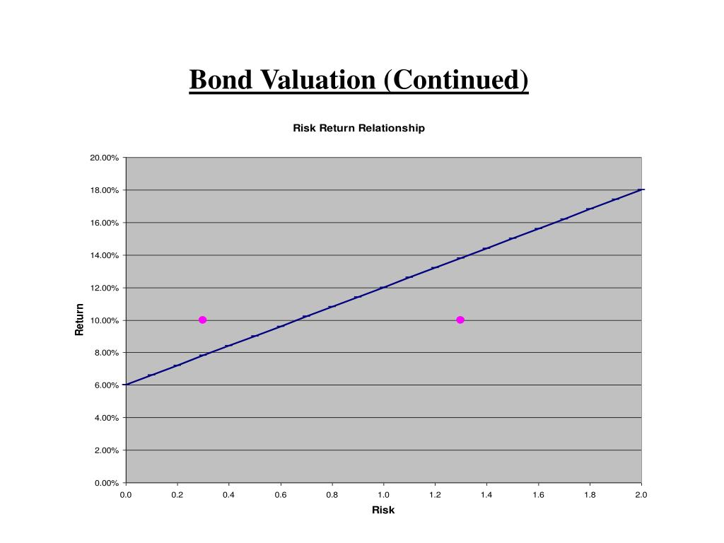Bond Valuation (Continued)