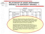 relationship of added independent variables to dependent variable 1