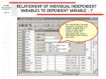 relationship of individual independent variables to dependent variable 7