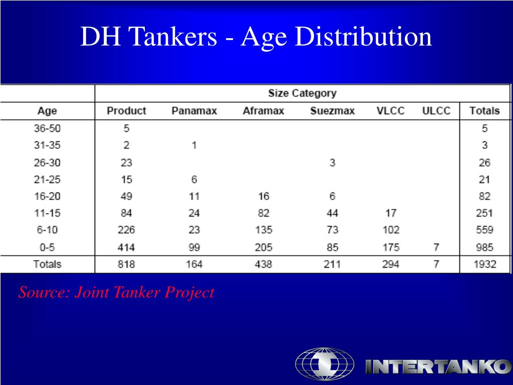 DH Tankers - Age Distribution