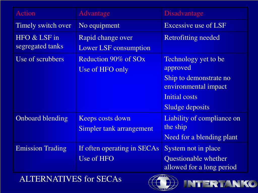 ALTERNATIVES for SECAs