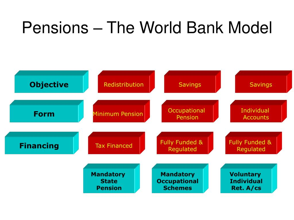 Pensions – The World Bank Model