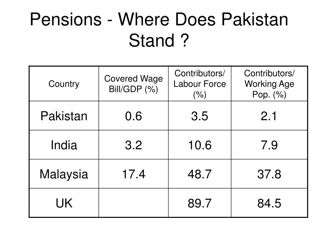Pensions - Where Does Pakistan Stand ?