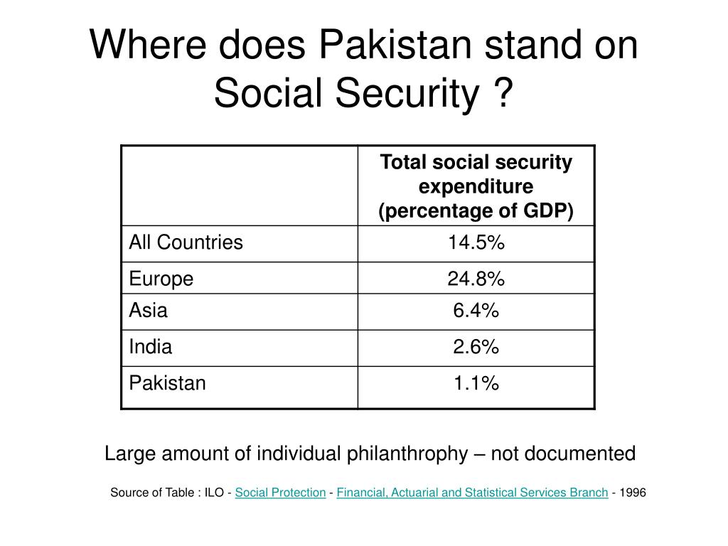 Where does Pakistan stand on Social Security ?