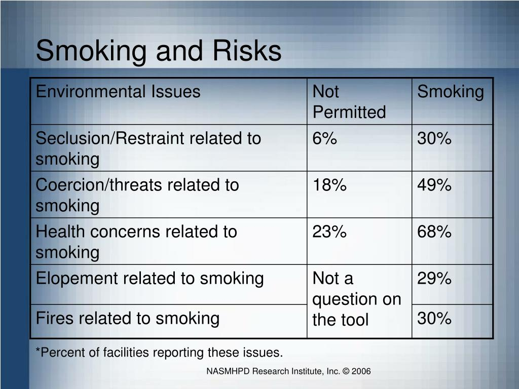 Smoking and Risks