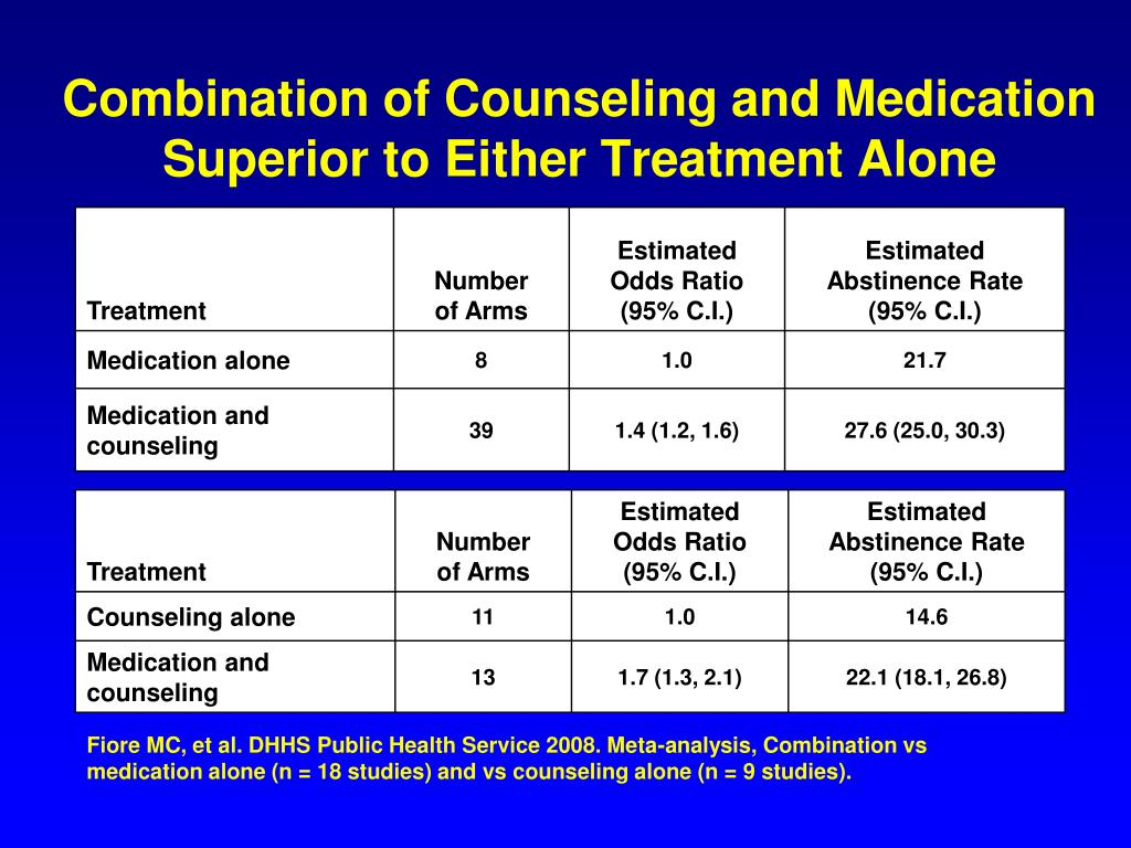 Combination of Counseling and Medication Superior to Either Treatment Alone