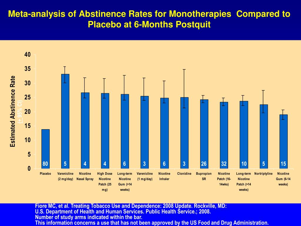 Meta-analysis of Abstinence Rates for Monotherapies  Compared to Placebo at 6-Months Postquit