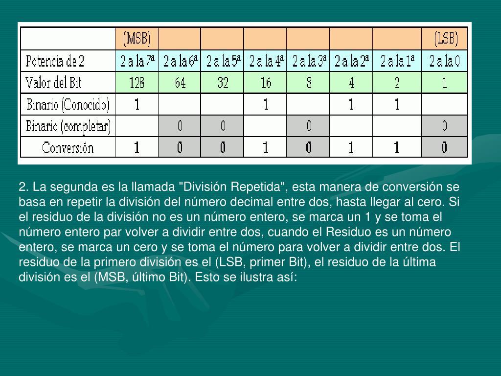 """2. La segunda es la llamada """"División Repetida"""", esta manera de conversión se basa en repetir la división del número decimal entre dos, hasta llegar al cero. Si el residuo de la división no es un número entero, se marca un 1 y se toma el número entero par volver a dividir entre dos, cuando el Residuo es un número entero, se marca un cero y se toma el número para volver a dividir entre dos. El residuo de la primero división es el (LSB, primer Bit), el residuo de la última división es el (MSB, último Bit). Esto se ilustra así:"""