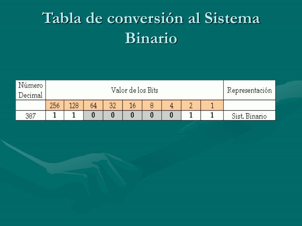 Tabla de conversión al Sistema Binario