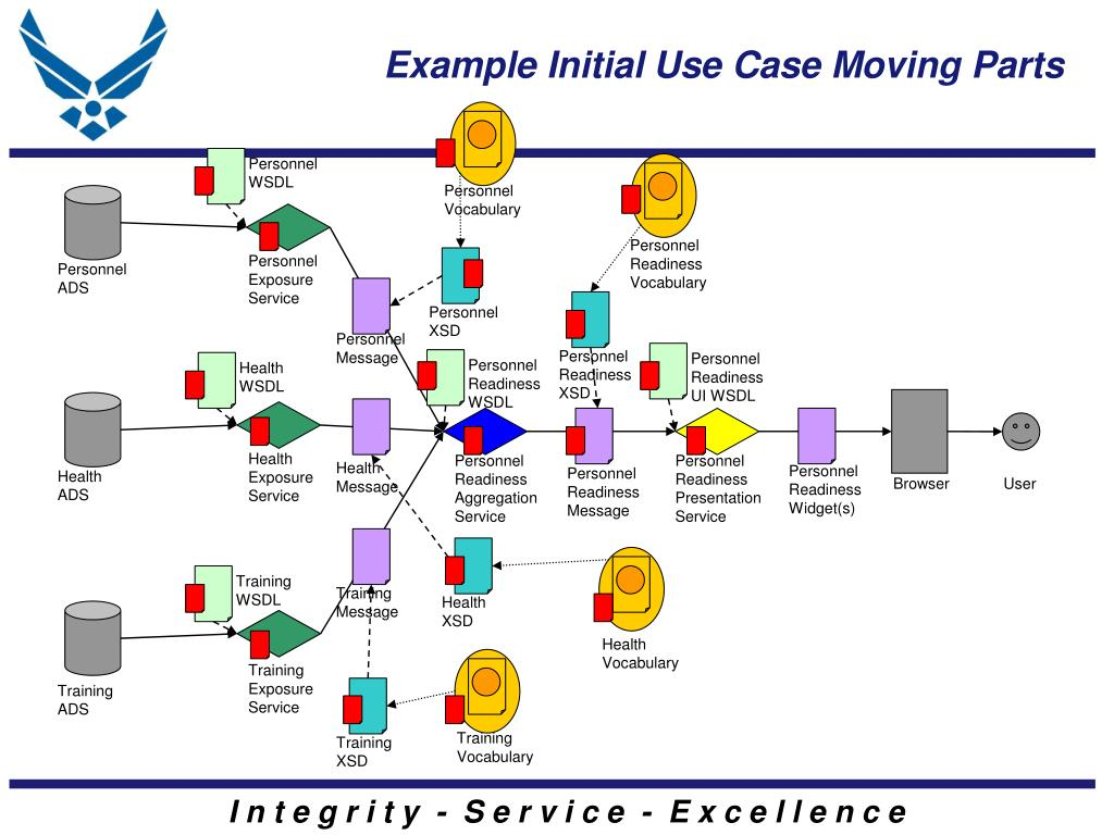 Example Initial Use Case Moving Parts