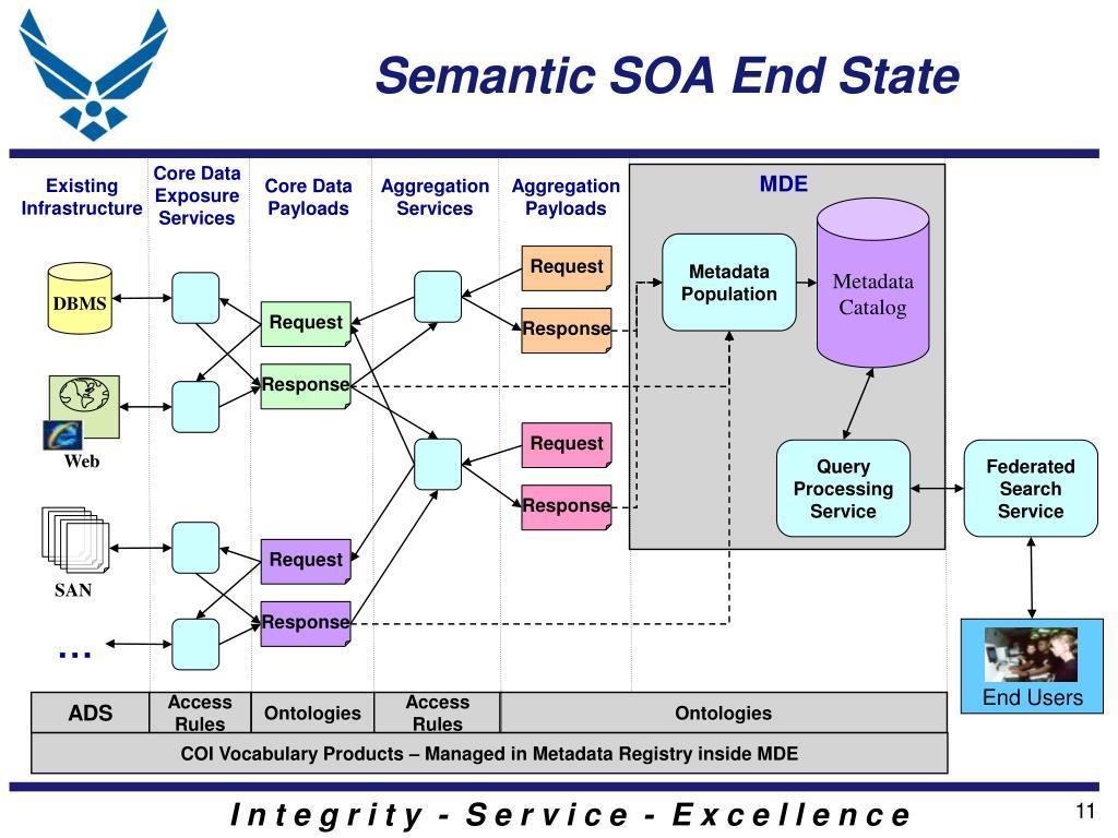Semantic SOA End State