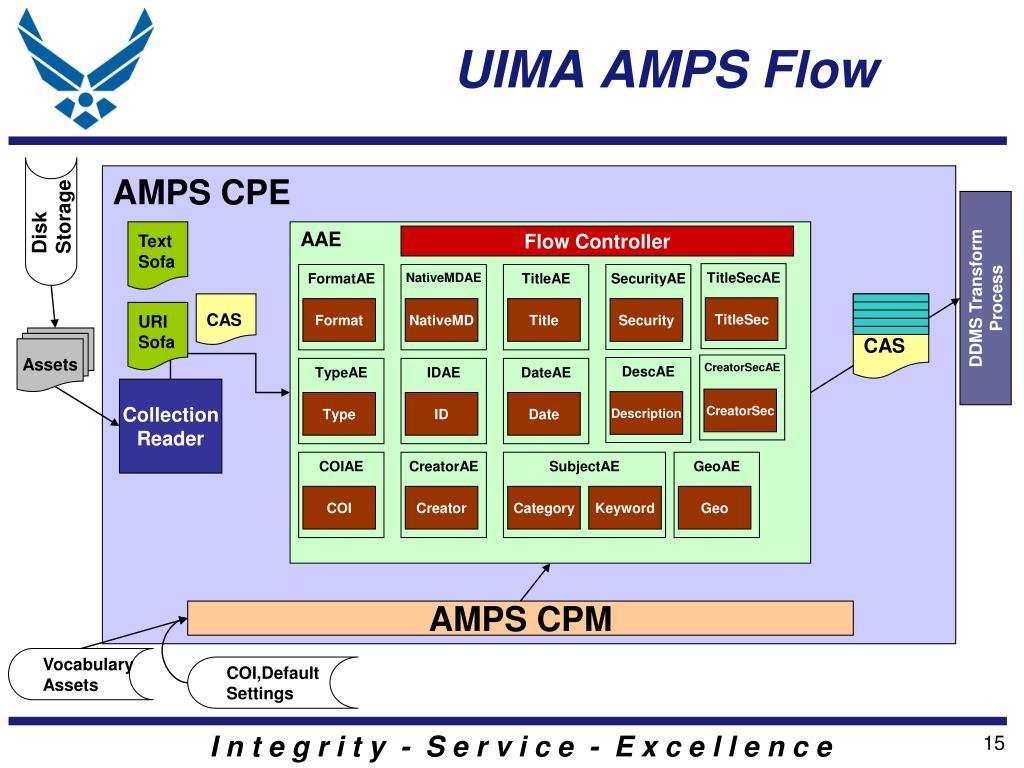 UIMA AMPS Flow