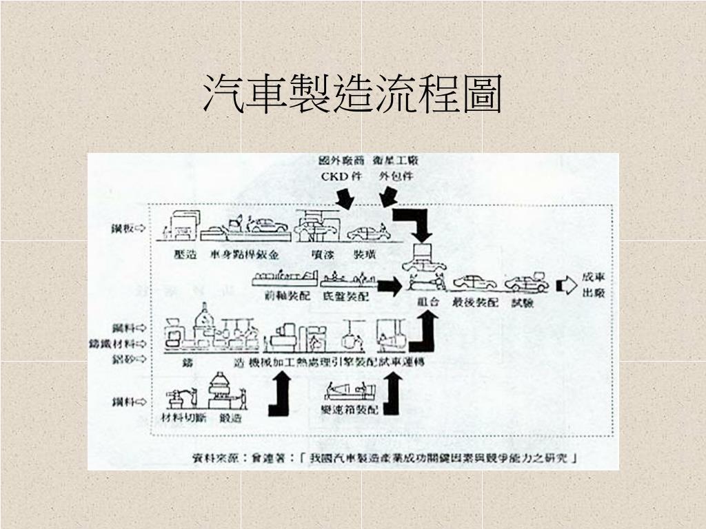 汽車製造流程圖