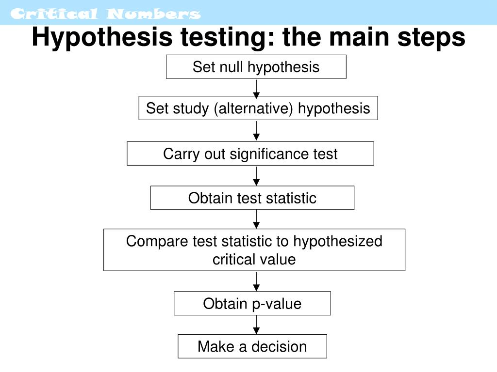 research decision theory and pilot testing An examination of decision-theory adaptive testing procedures sequential testing much of the research on adaptive be derived from a small pilot test.