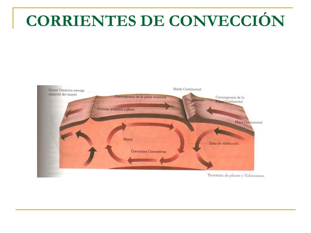 CORRIENTES DE CONVECCIÓN