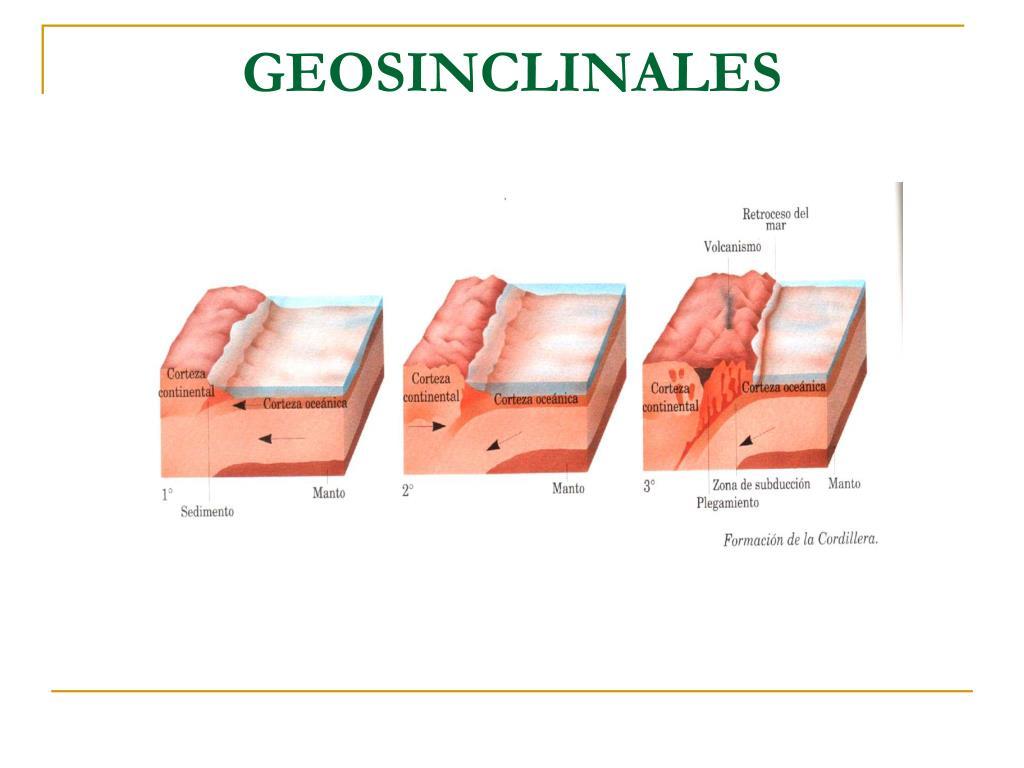 GEOSINCLINALES