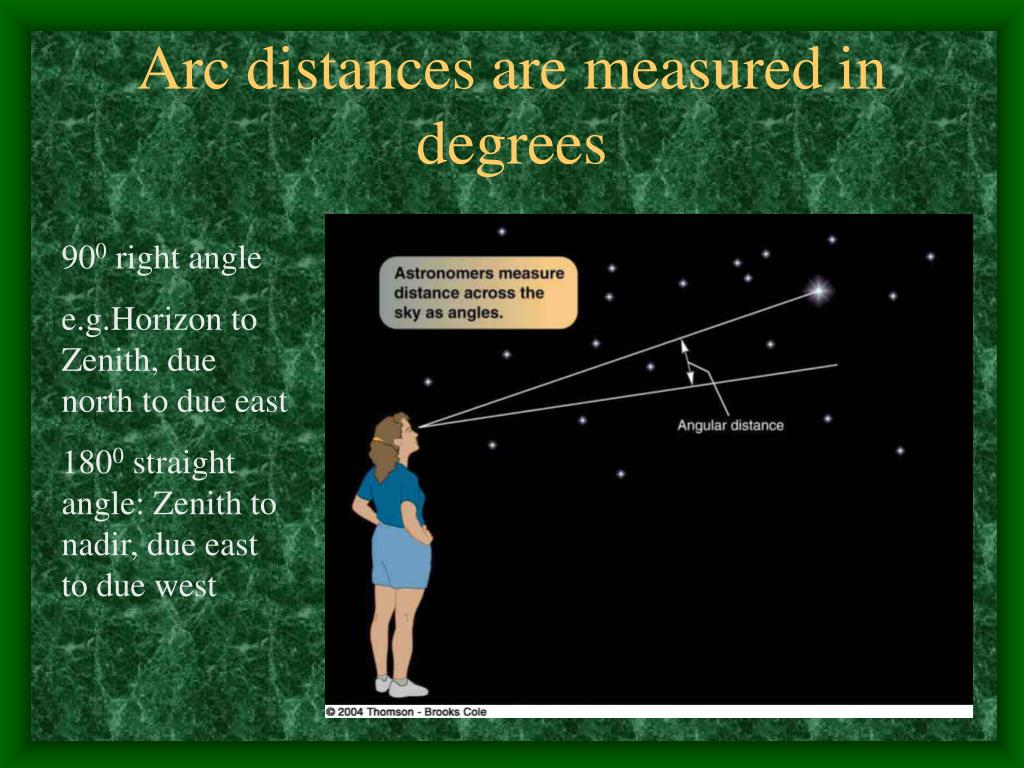 Arc distances are measured in degrees