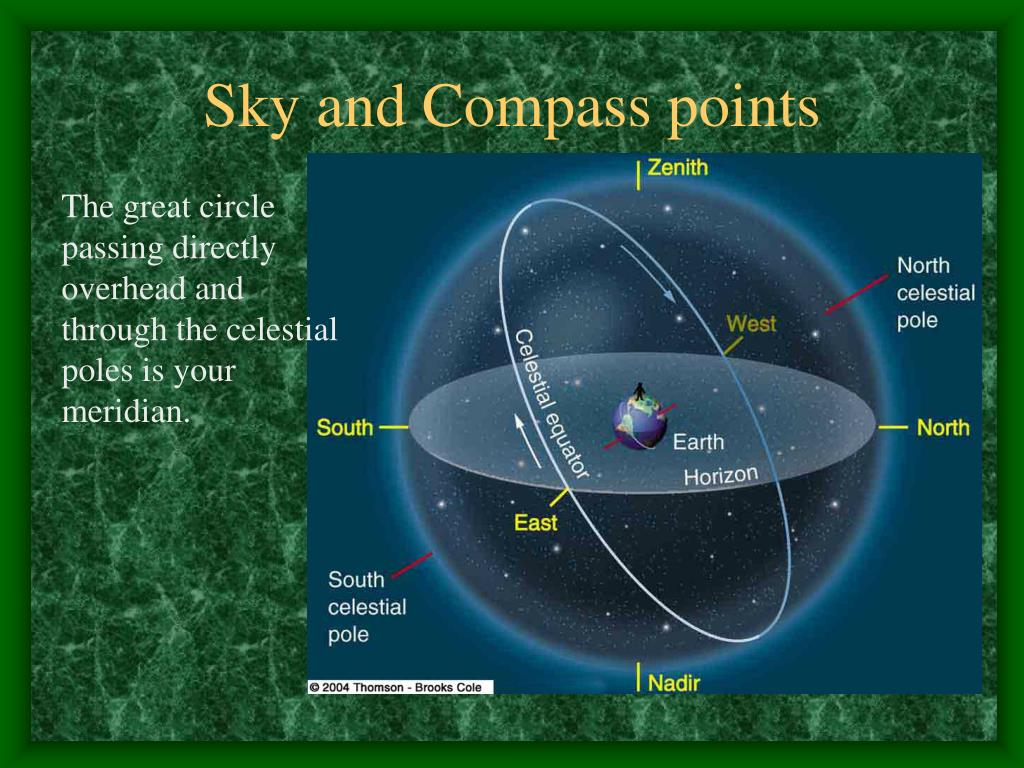 Sky and Compass points