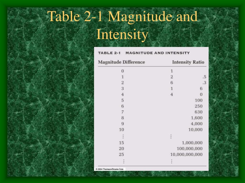 Table 2-1 Magnitude and Intensity