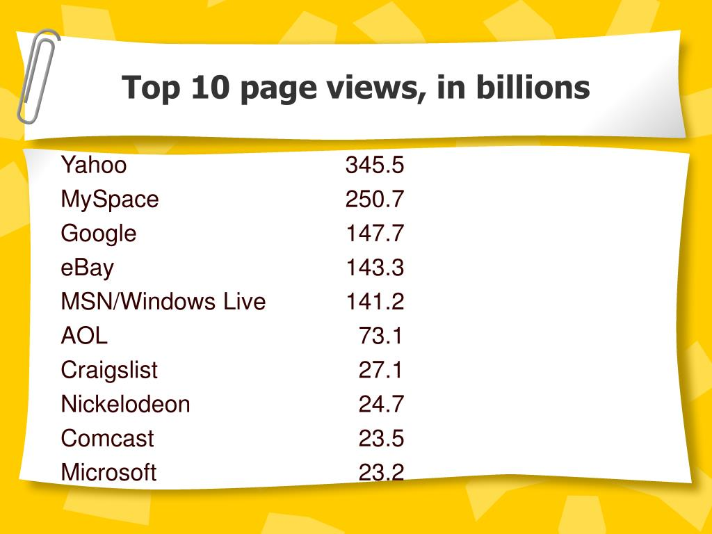 Top 10 page views, in billions