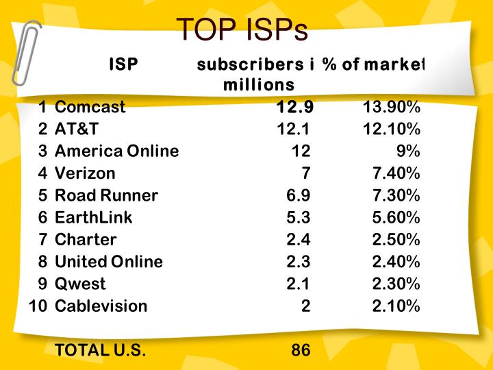 Top isps