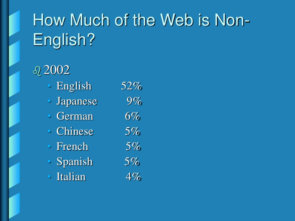 How Much of the Web is Non-English?