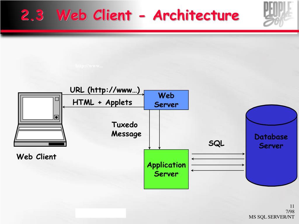 2.3  Web Client - Architecture