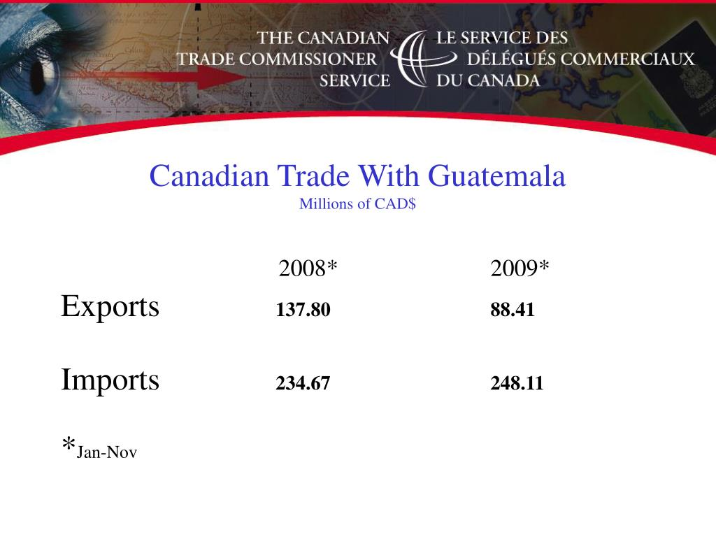 Canadian Trade With Guatemala