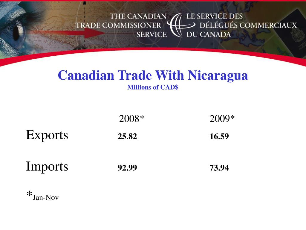 Canadian Trade With Nicaragua