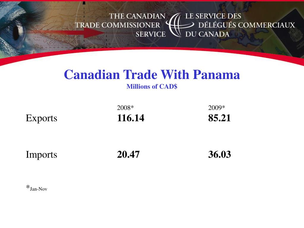 Canadian Trade With Panama