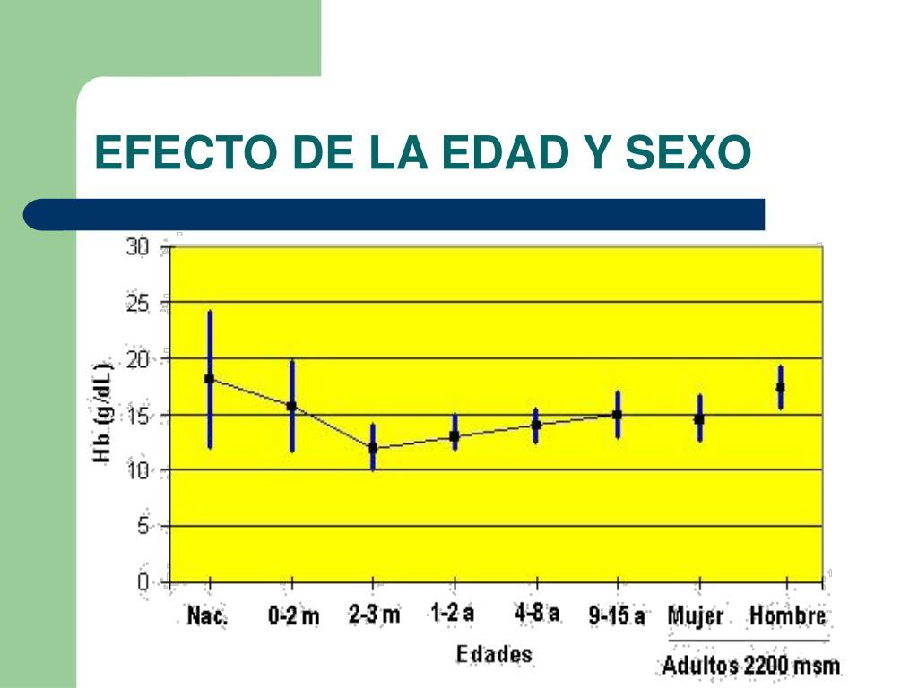 EFECTO DE LA EDAD Y SEXO