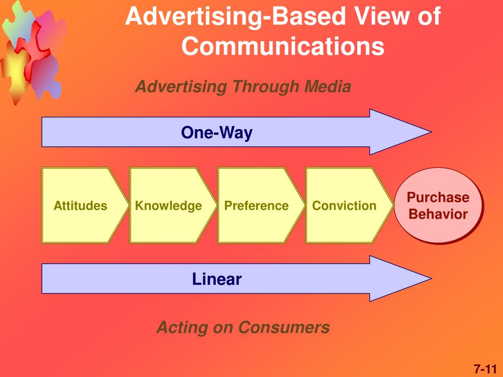 Advertising-Based View of Communications