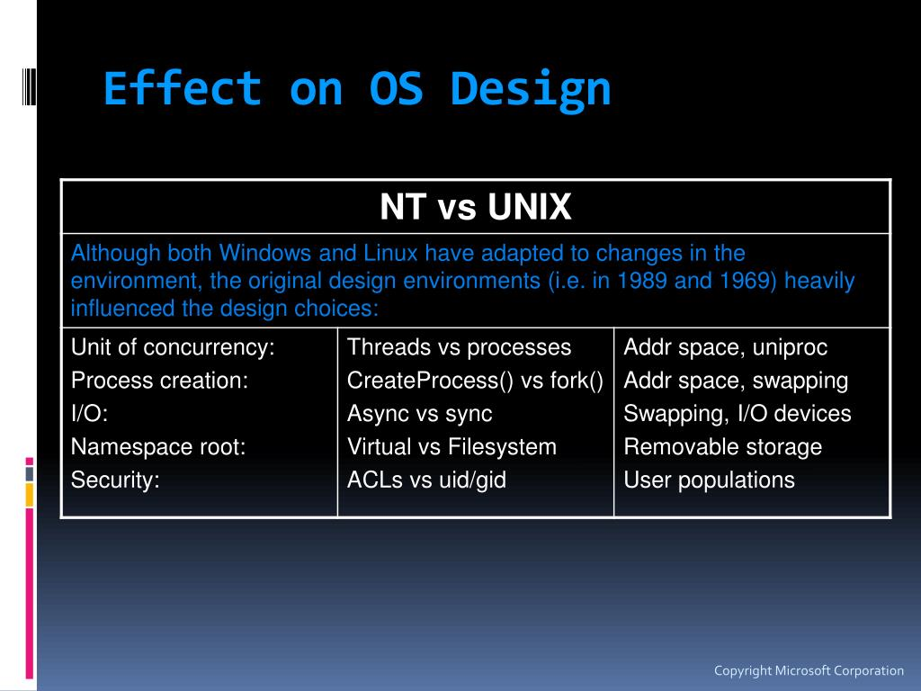 Effect on OS Design