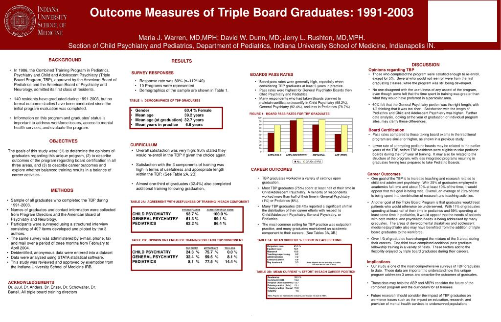 Outcome Measures of Triple Board Graduates: 1991-2003
