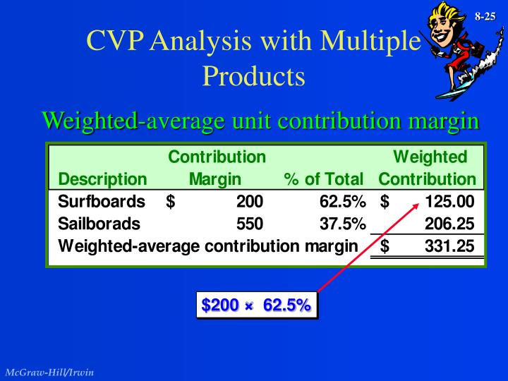 CVP Analysis with Multiple Products