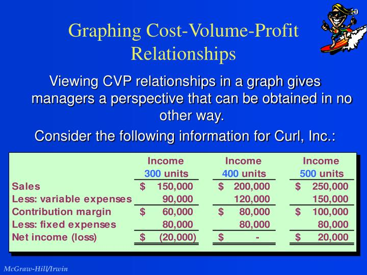 Graphing Cost-Volume-Profit Relationships