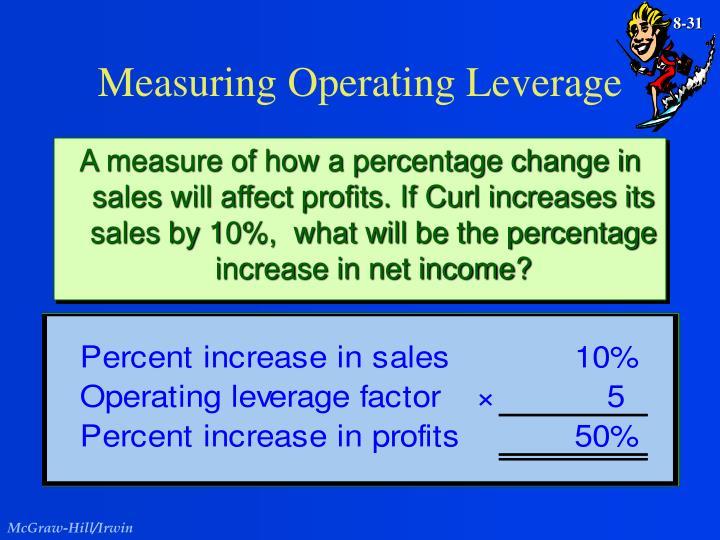 Measuring Operating Leverage