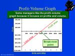 profit volume graph
