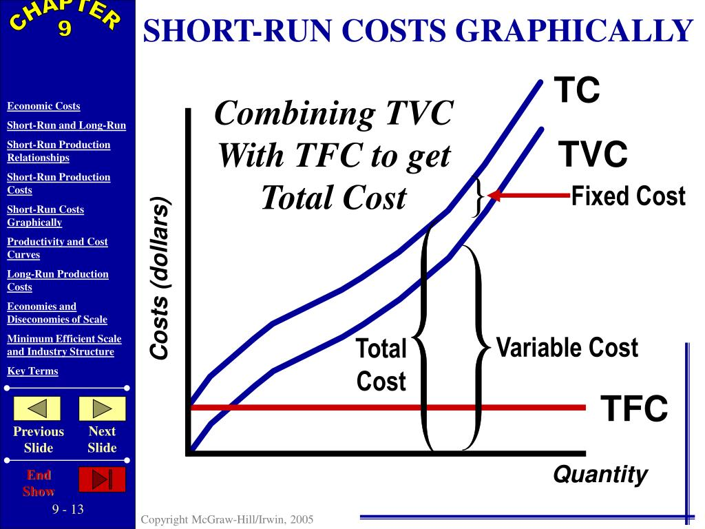 SHORT-RUN COSTS GRAPHICALLY