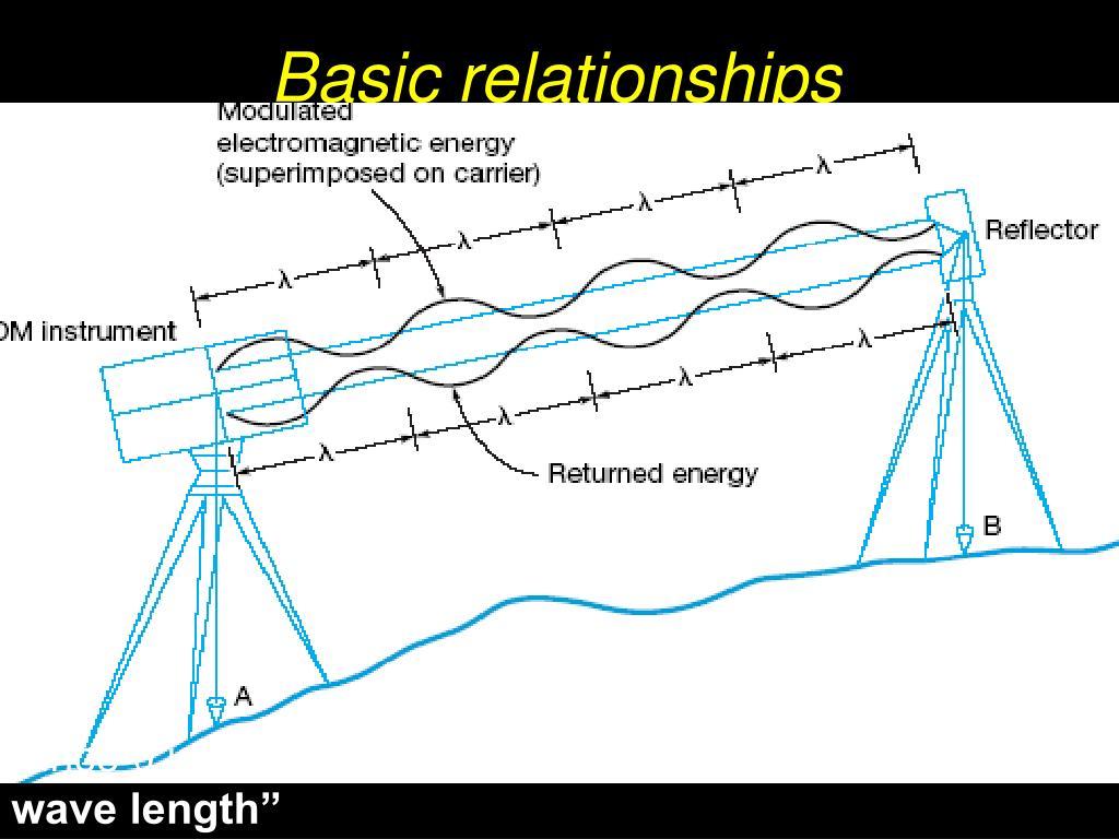 Basic relationships