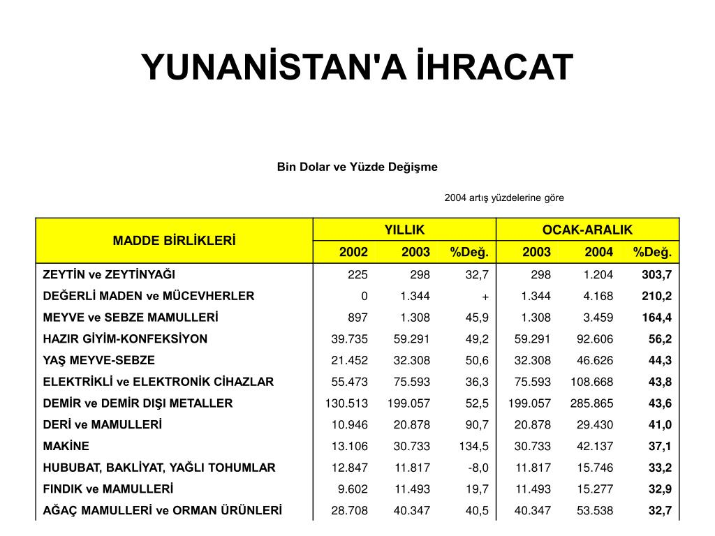 YUNANİSTAN'A İHRACAT