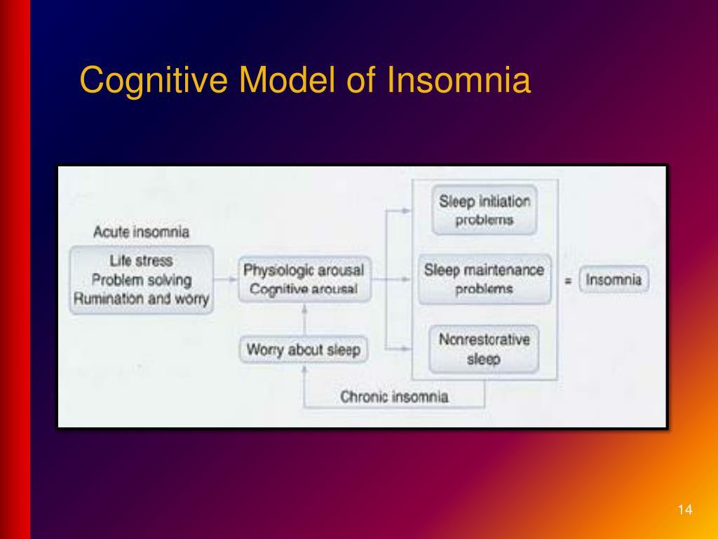 Cognitive Model of Insomnia
