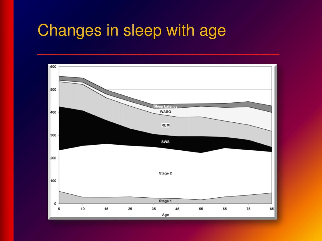 Changes in sleep with age