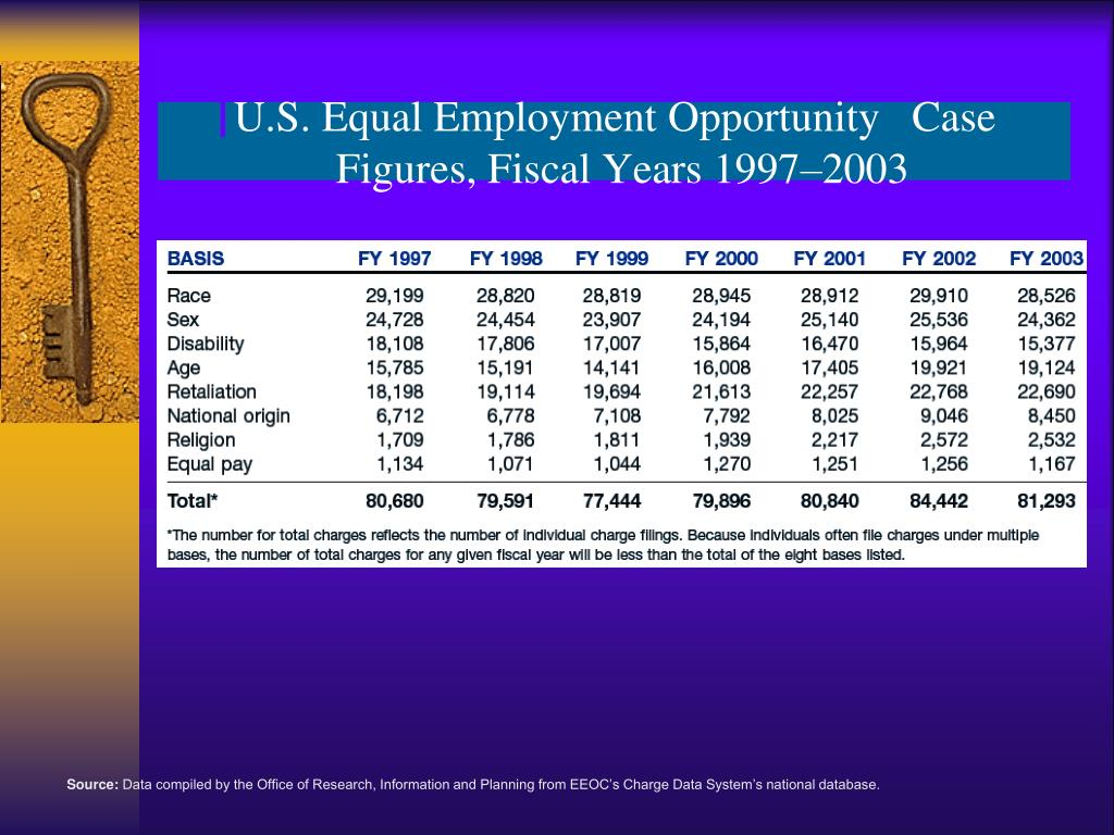 U.S. Equal Employment Opportunity   Case Figures, Fiscal Years 1997–2003