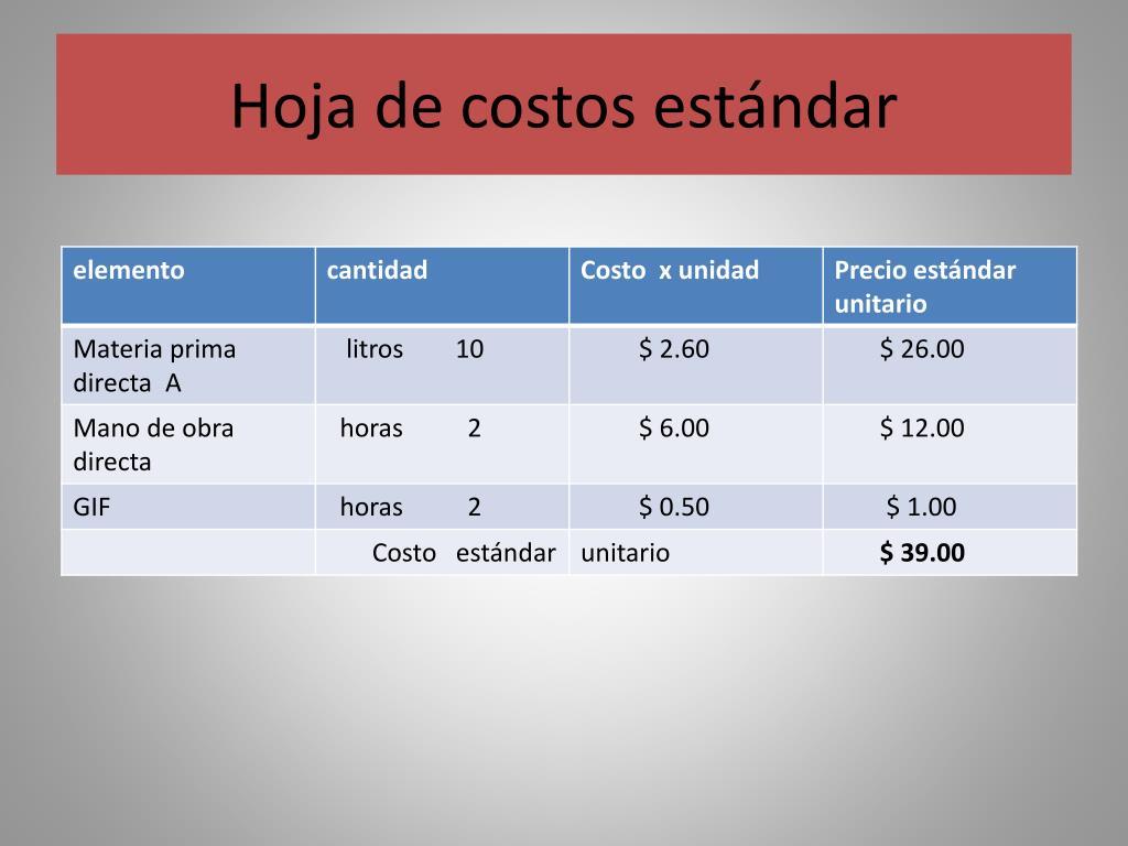 Hoja de costos estándar