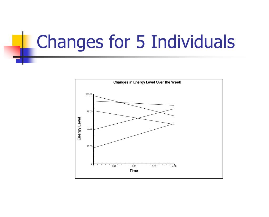 Changes for 5 Individuals