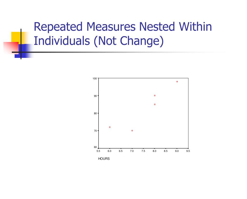 Repeated Measures Nested Within Individuals (Not Change)