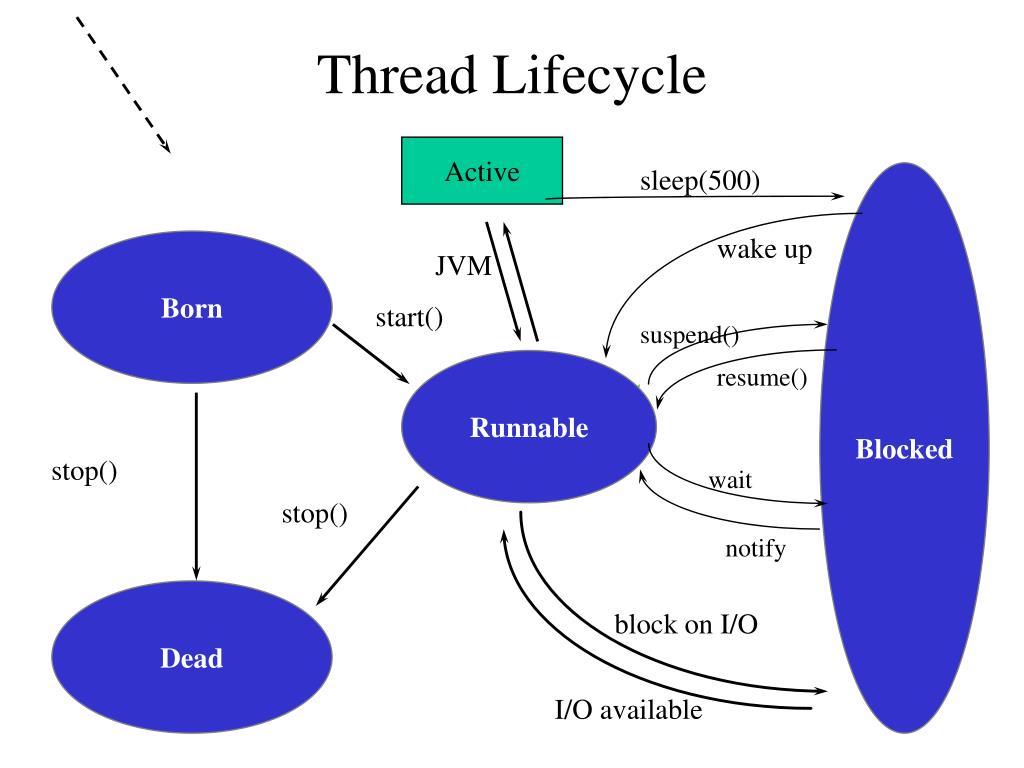 ppt - threads powerpoint presentation